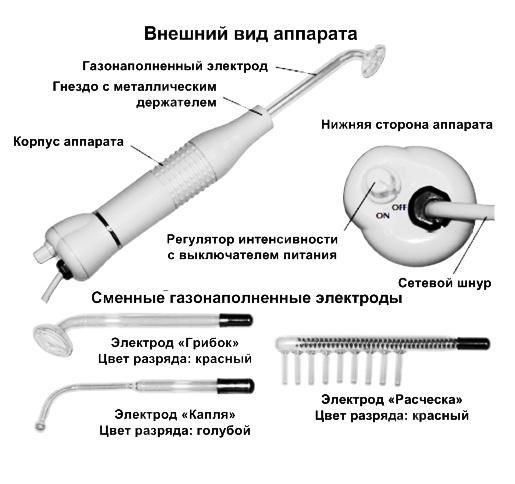 Комплектация и устройство Gezatone BT-101