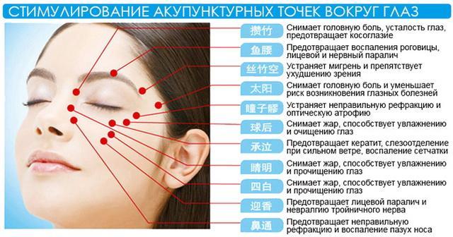 Аккупунктурные точки вокруг глаз для воздействия BEM-I Pro