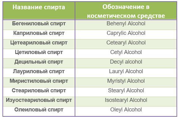 Обозначение спиртов