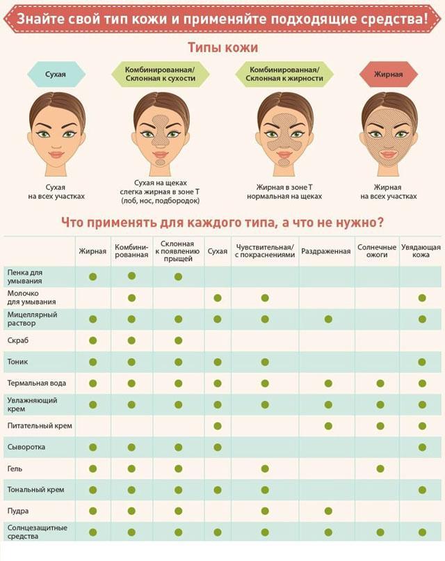 Как определить тип кожи лица: проводим несложные тесты