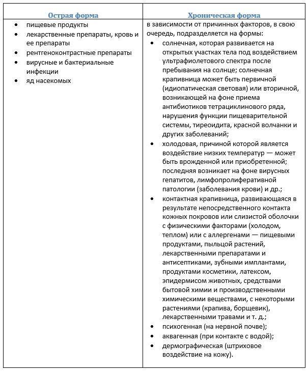 Крапивница – причины, виды и симптомы крапивницы
