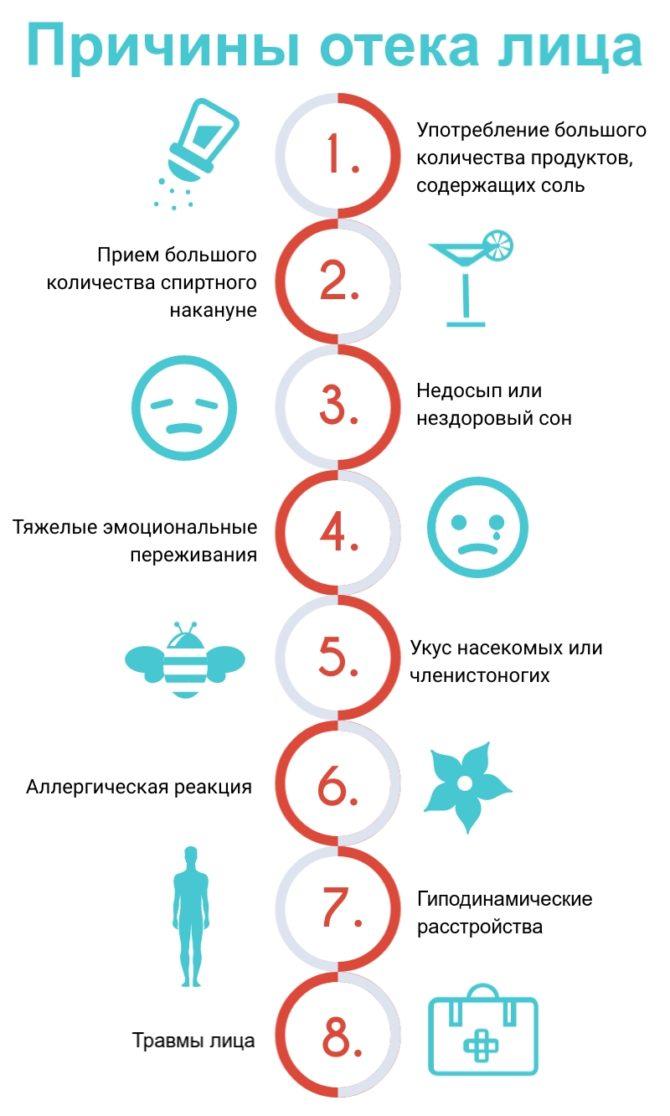 Причины отека лица