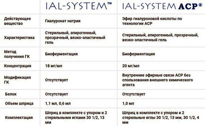Средства для биоревитализации Иал Систем