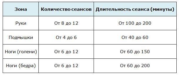 Количество и интервал между сеансами электроэпиляции