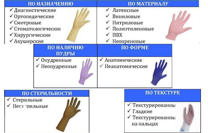 Какие бывают перчатки для шугаринга